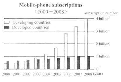 2014考研英语图表作文范文:mobile-phone