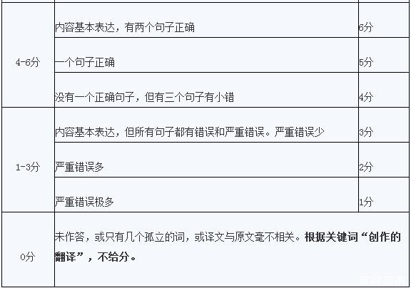 揭秘新英语四六级翻译评分标准