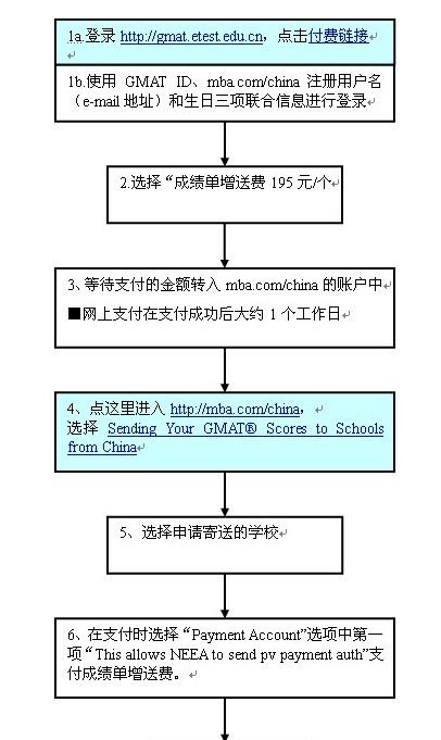 GMAT考试成绩单寄送