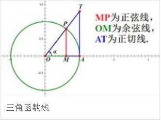 高一数学名师视频讲堂第45讲:三角函数线的应