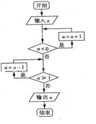 2013年高考数学真题附解析(山东卷+文科)