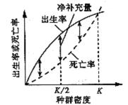 2010年高考理综真题试卷附答案(山东卷)