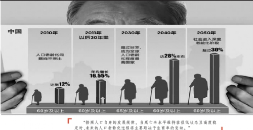 人口老龄化_人口老龄化的英语