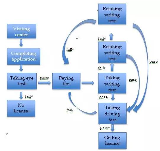 雅思写作流程图实例范文参考图片