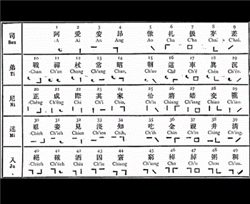 reasons歌谱-世界上最难学的10种语言 汉语排第一
