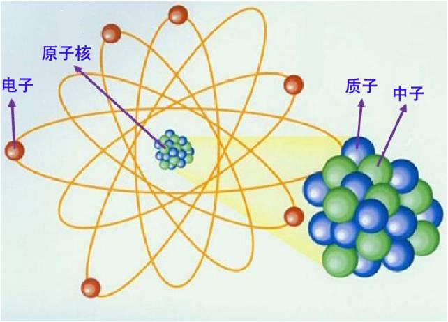 原子结构图