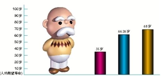 2020年我国人均预期寿命有望达到77岁