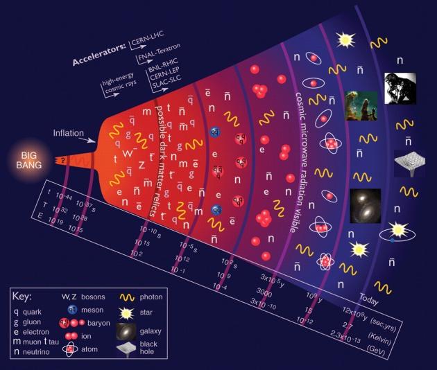 宇宙形成与夸克