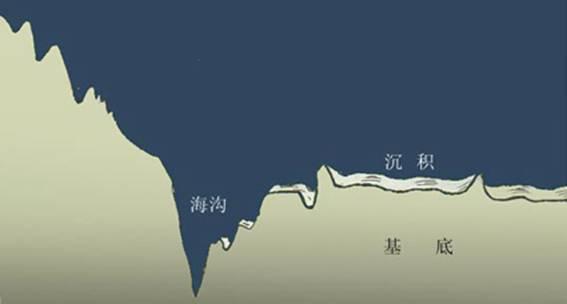 大洋构造图