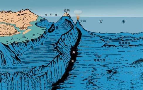 19世纪铺设海底电缆的人已经发现