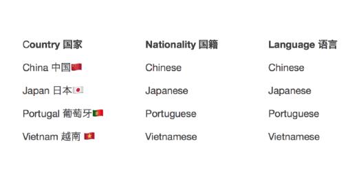 你认得几个国家?(3)