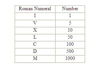 罗马数字 Roman numeral symbols
