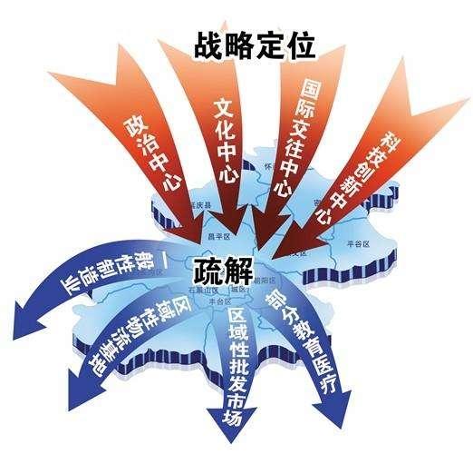 北京疏散非首都功能.jpg