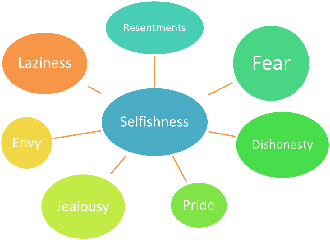 My View on Selfishness