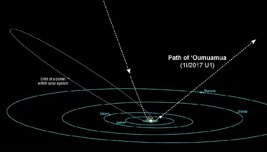 监听地球的神秘太空物体