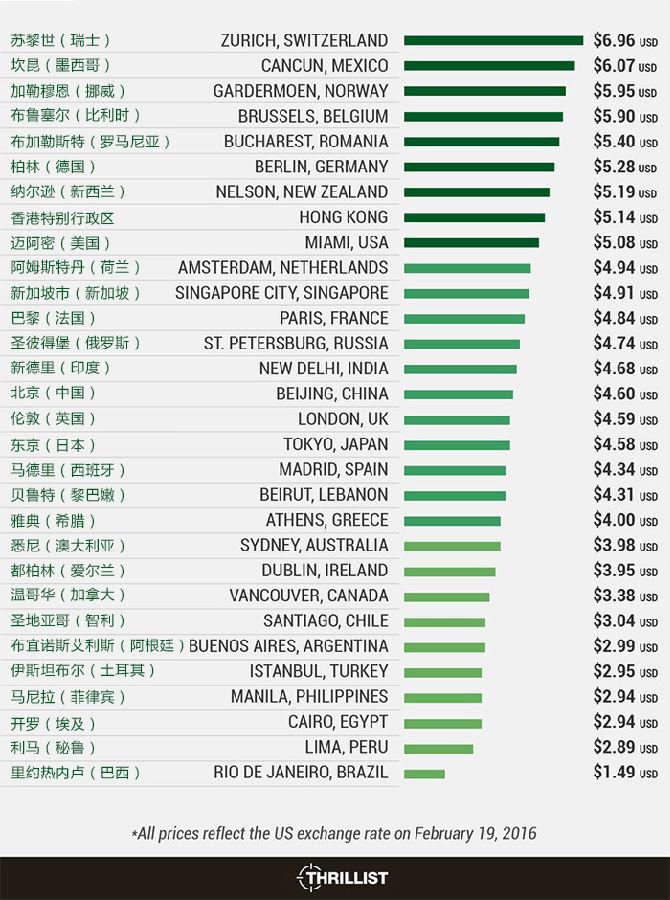 星巴克拿铁在30个国家和地区分别什么价.jpg