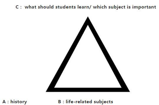 """雅思开头写作方法:""""三角形结构""""设计精彩开头段"""