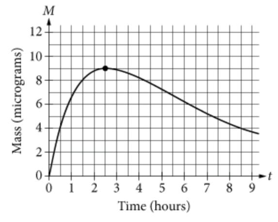 SAT官方每日一题附答案和解析[数学](2018年11月1日)
