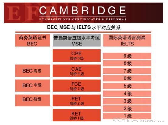 剑桥bec,mse,ielts系列英语考试水平对应关系表