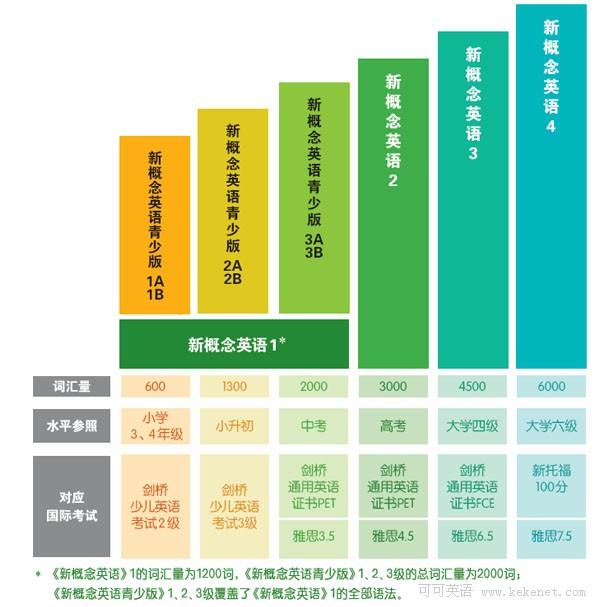 新概念英语对应的词汇量和各种考试水平